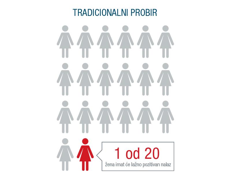 Stope otkrivanja trisomije 21 tradicionalnim probirom mogu se kretati od 69% do 96%, ovisno o tome koja se metoda koristi